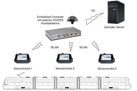 Sensortechnik für die Tram Wartung